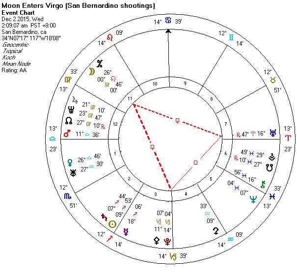 2015-12-02 San Bernardino (Moon enters Virgo + TH)