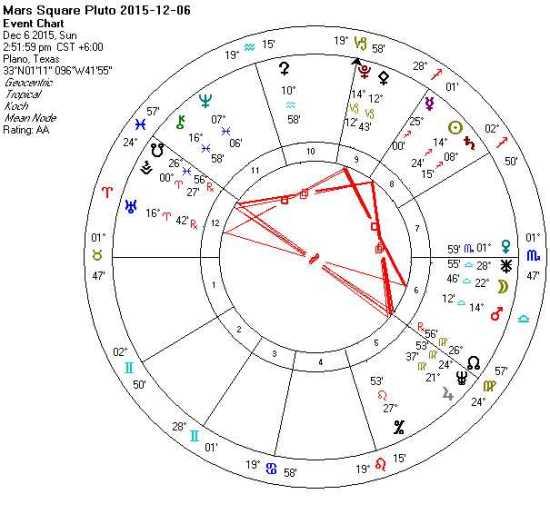 2015-12-06 Mars Square Pluto (T-Squares)