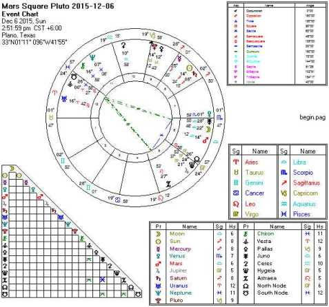 2015-12-06 Mars Square Pluto (Yods)