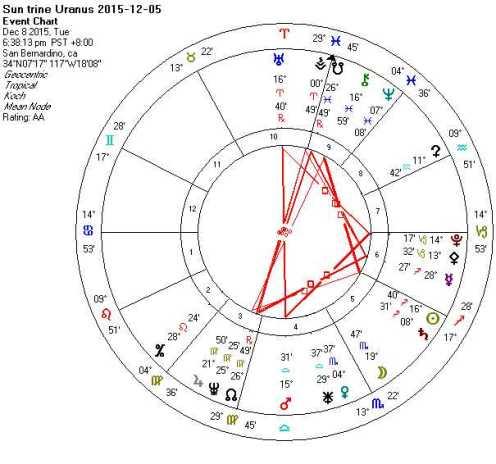 2015-12-08 Sun trine Uranus (T-Squares)