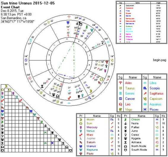 2015-12-08 Sun trine Uranus (Yods)