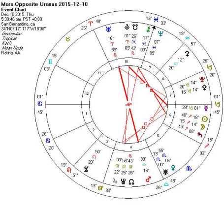 2015-12-10 Mars Opposite Uranus