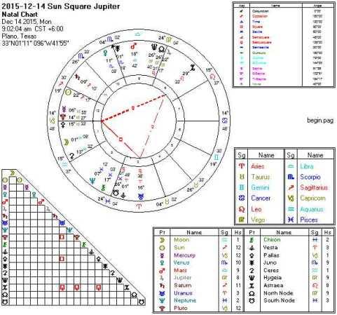 2015-12-14 Sun Square Jupiter (Thor's Hammer)