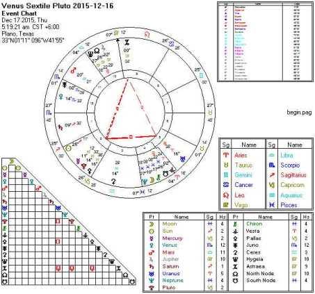 2015-12-16 Venus Sextile Pluto (Thor's Hammer)