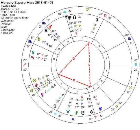 2016-01-05 Mercury Square Mars (Thor's Hammer)