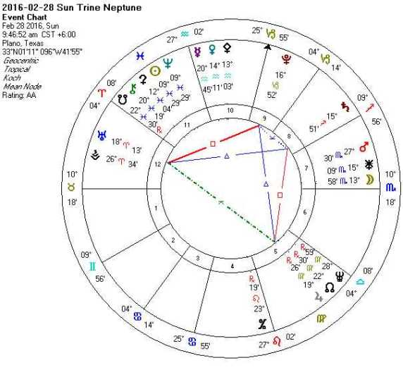 2016-02-28 Sun Trine Neptune (Square Key + Hele)