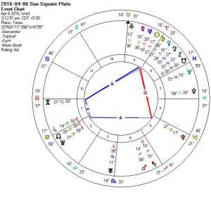 2016-04-06 Sun Square Pluto (Hele + Grand Trines + TH)