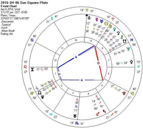 2016-04-06 Sun Square Pluto (Hele + Grand Trines + TH)