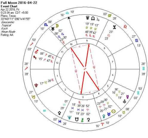 2016-04-22 Full Moon (Scorpio-Taurus; Hard Rectangle)
