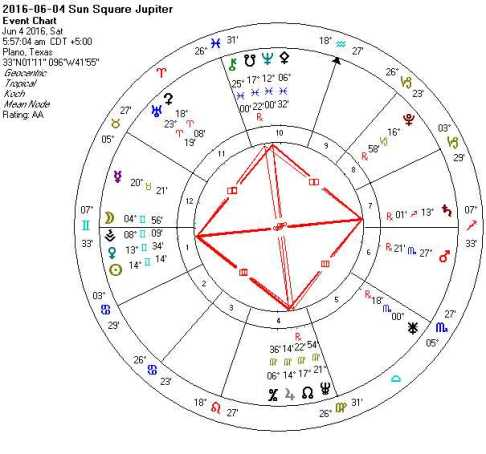 2016-06-04 Sun Square Jupiter (Grand Cross)