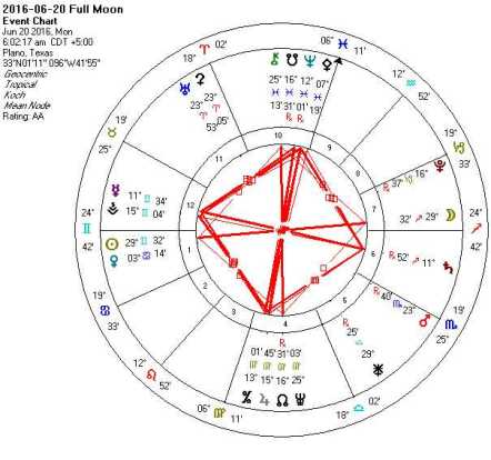 2016-06-20 Full Moon (Blue Moon Grand Cross)