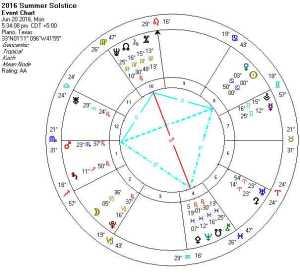 2016-06-20 Summer Solstice (Quintile Kite)