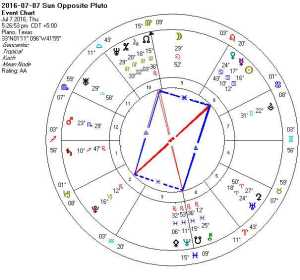 2016-07-07 Sun Opposite Pluto (Mystic Rectangles)