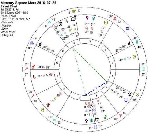 2016-07-29 Mercury Square Mars (Yod + Hele + Rosetta)