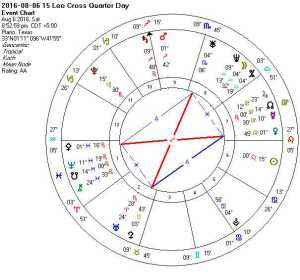 2016-08-06 15 Aqu Cross Quarter Day (Mystice Rectangle + Kite Key + Rosetta + TH)
