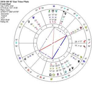 2016-09-07 Sun Trine Pluto (Mystic Rectangle + Kites + Rosetta + Hele)