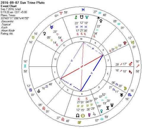 2016-09-07 Sun Trine Pluto (Mystic Rectangle + Kites + Rosetta + Hele)