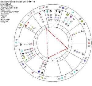 2016-10-13 Mercury Square Mars (Thor's Hammer)