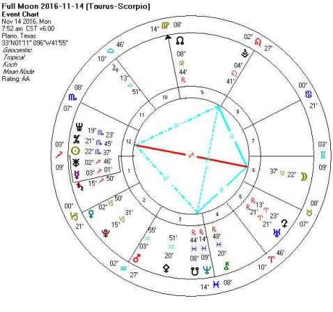 2016-11-14 Full Moon (Taurus-Scorpio + Quintile Kite)