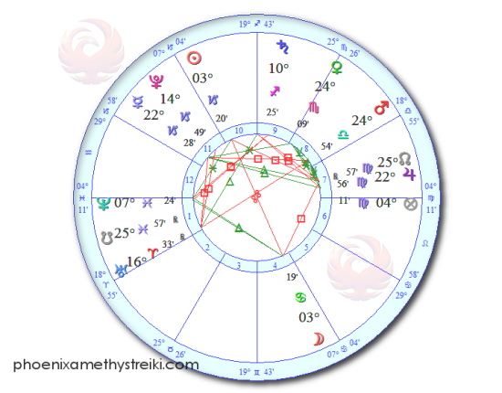 Chart_XmasFullMoon15
