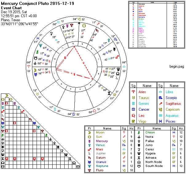 Mercury Conjunct Pluto 2015-12-19