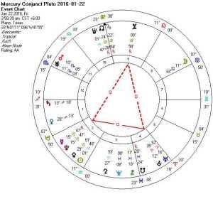 Mercury Conjunct Pluto 2016-01-22 (Thor's Hammer)