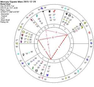 Mercury Square Mars 2015-12-29 (Thor's Hammer Key)