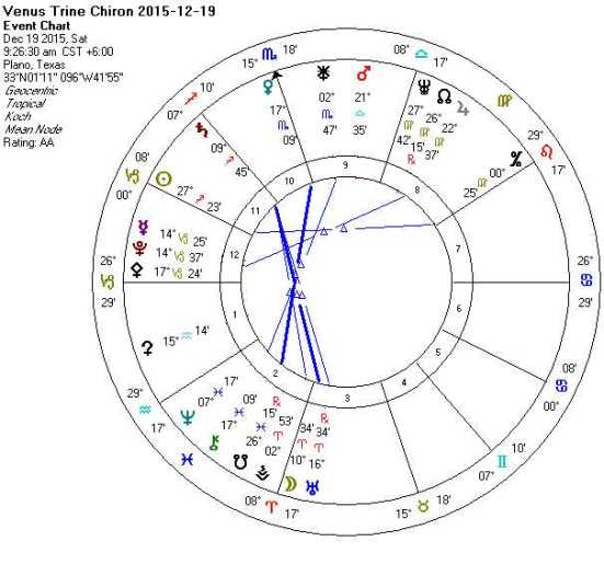 Venus Trine Chiron 2015-12-19
