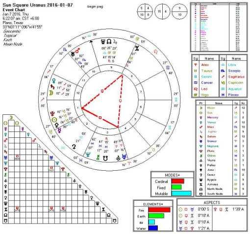 Sun Square Uranus 2016-01-07 Thor's Hammer