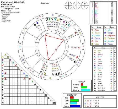 2016-02-22 Full Moon (Moon Thors Hammer Uranus Pluto)