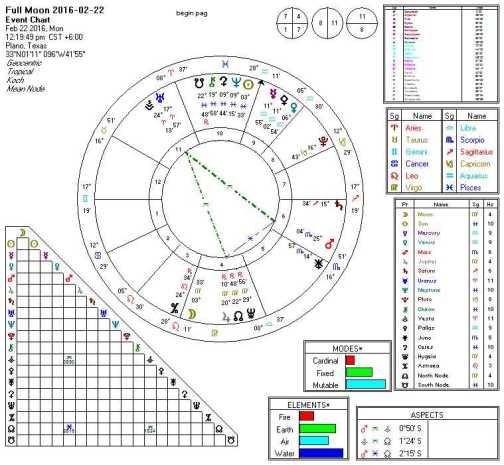 2016-02-22 Full Moon (Vesta Yod Mars Node)