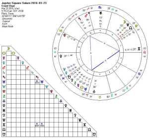 2016-03-23 Jupiter Square Saturn (Grand Trine)