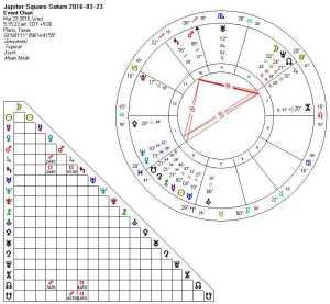 2016-03-23 Jupiter Square Saturn (T-Square)