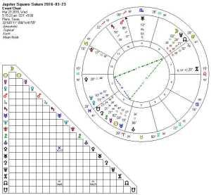 2016-03-23 Jupiter Square Saturn (Yod)