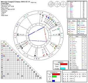 2016-03-31 Mercury Conjunct Uranus (Hele)