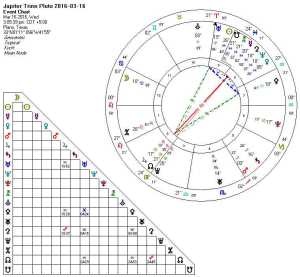 Jupiter Trine Pluto 2016-03-16 (Focused Yod)