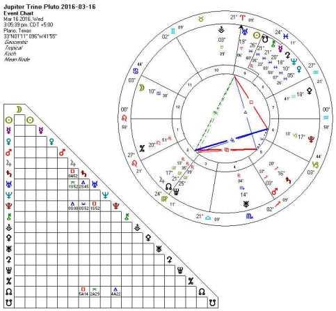 Jupiter Trine Pluto 2016-03-16 (Square Keys)
