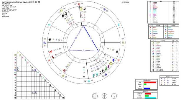 Sun Enters Aries (Vernal Equinox) 2016-03-19 (Grand Fire Trine)
