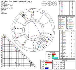 Sun Enters Aries (Vernal Equinox) 2016-03-19 (Hele)