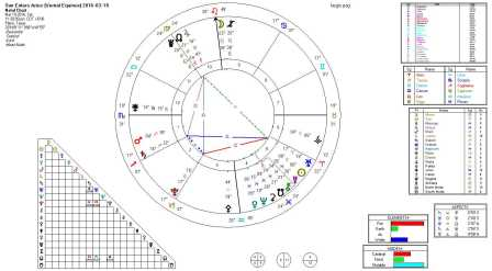 Sun Enters Aries (Vernal Equinox) 2016-03-19 (Square Key)