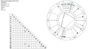 Venus Conjnct Neptune 2016-03-20 (Hele)