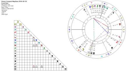 Venus Conjnct Neptune 2016-03-20 (Square Key)