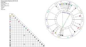 Venus Conjnct Neptune 2016-03-20 (Yod)