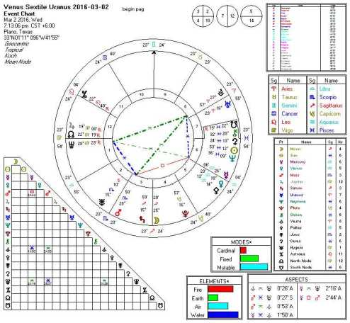 Venus Sextile Uranus 2016-03-02 (Double Yod Key)