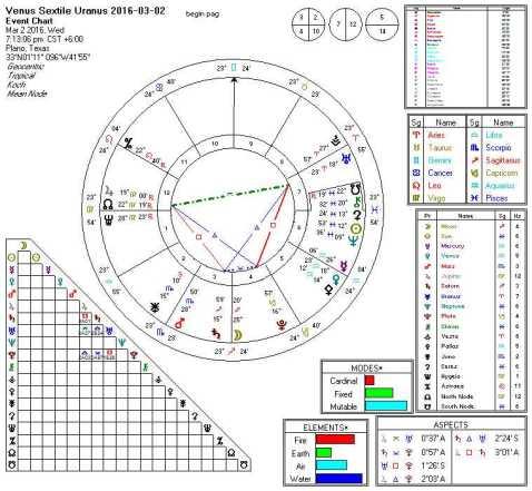 Venus Sextile Uranus 2016-03-02 (Square Key)