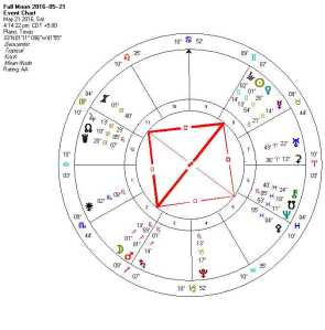 Full Moon 2016-05-21 (Grand Cross)