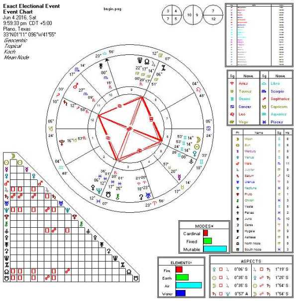 2016-06-04 New Moon (Grand Cross)