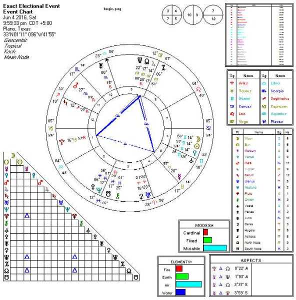 2016-06-04 New Moon (Grand Trines)