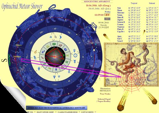 Meteor Astrology