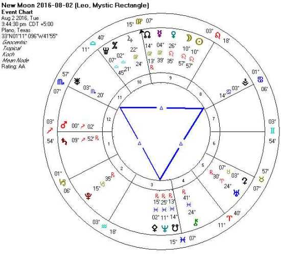 2016-08-02 New Moon (Grand Water Trine)